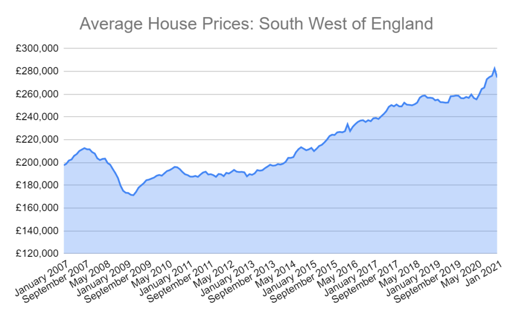 average house prices england south west graph