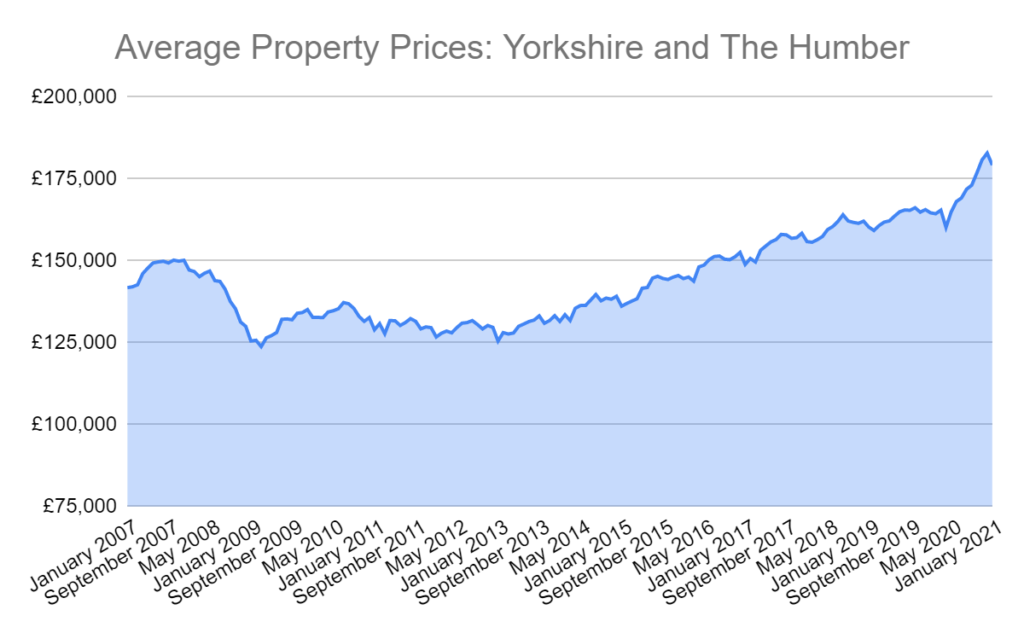 average house prices yorkshire humber