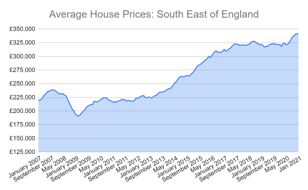 england south east house prices