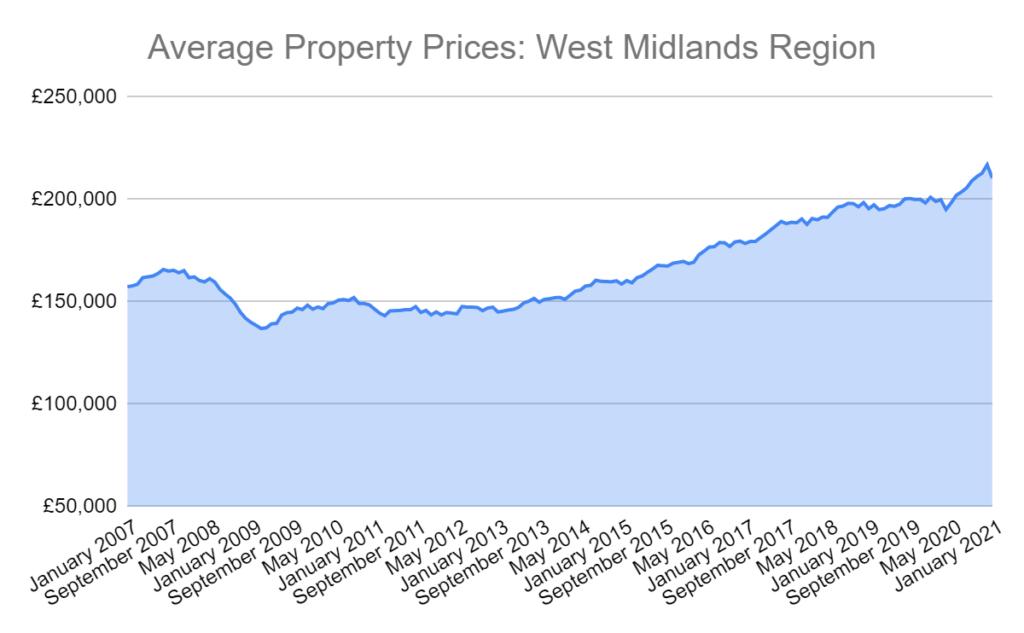 west midlands average house prices