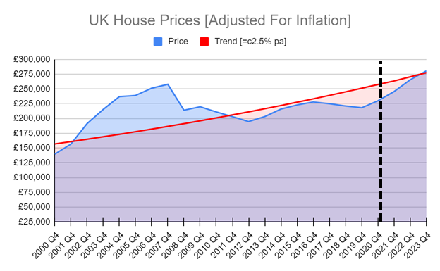 uk house price prediction