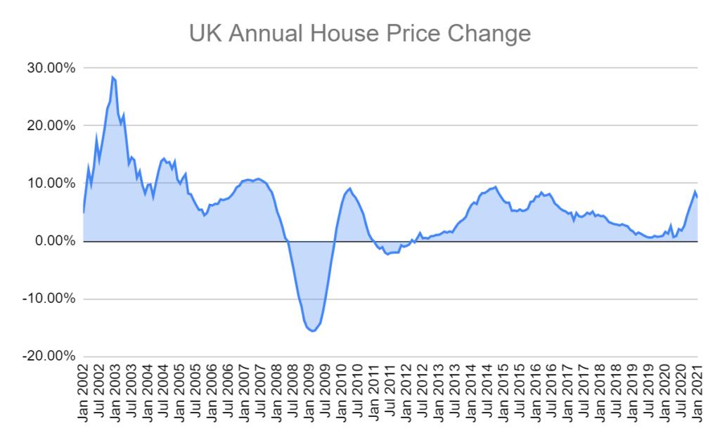 uk annual house price change
