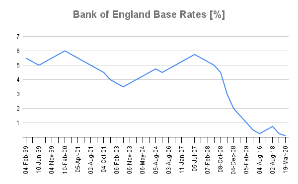 bank of england base rate graph