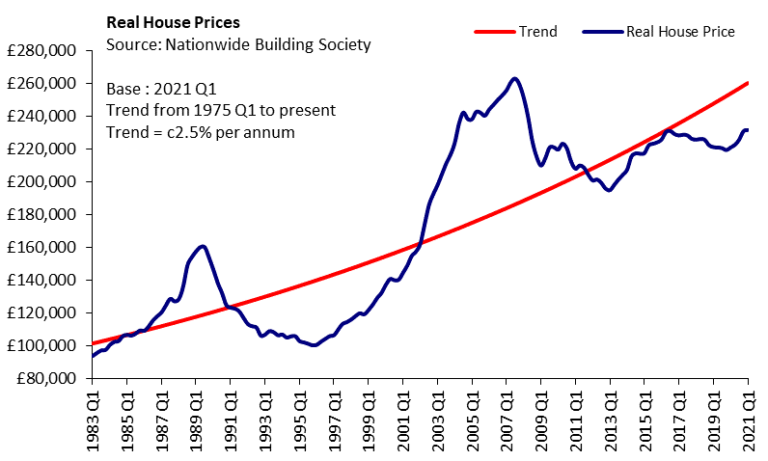 nationwide quarterly real house prices