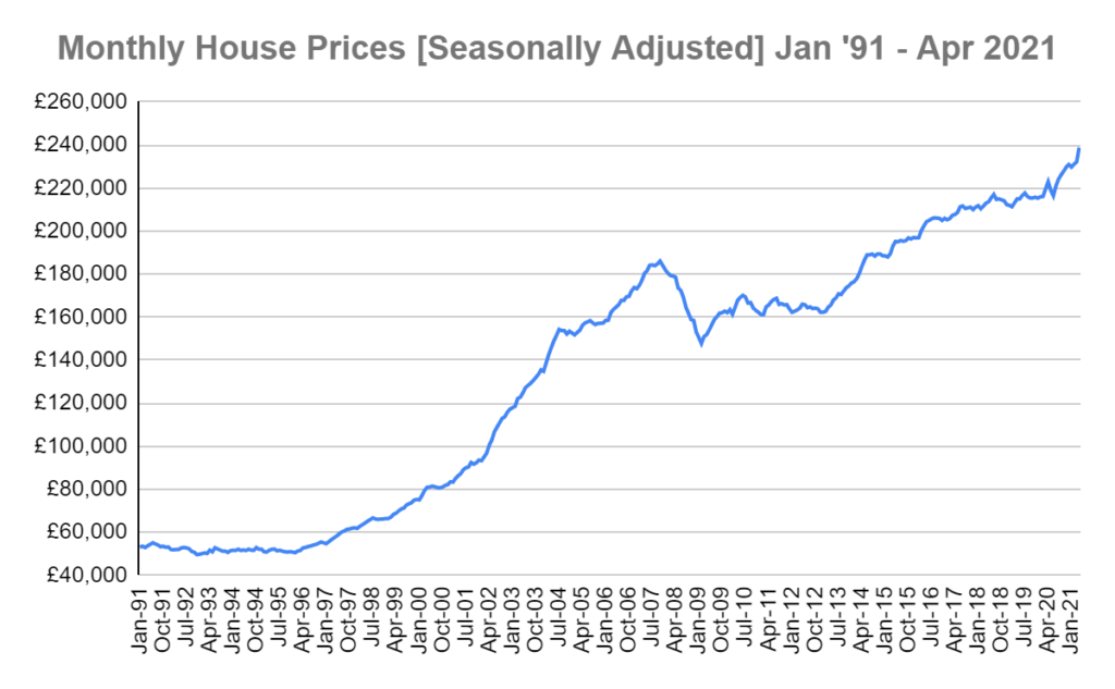 Nationwide monthly house price 91-21