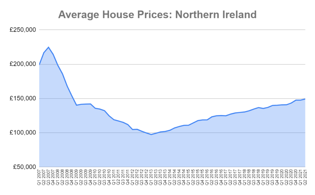 average house prices N.I graph