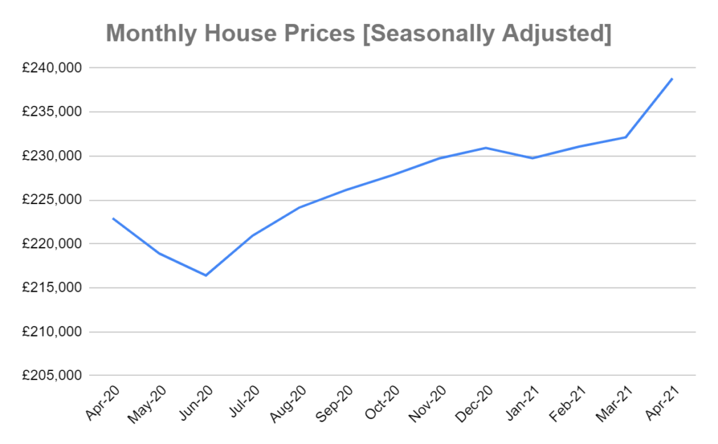 uk average monthly nationwide house prices graph
