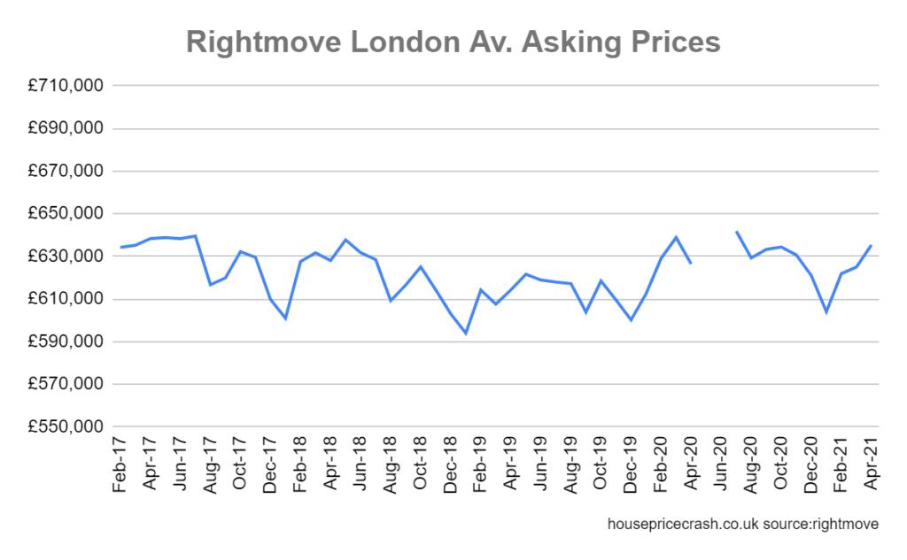 graph rightmove london hosue prices