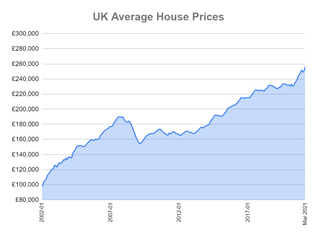 uk average house prices 2002-2021 graph