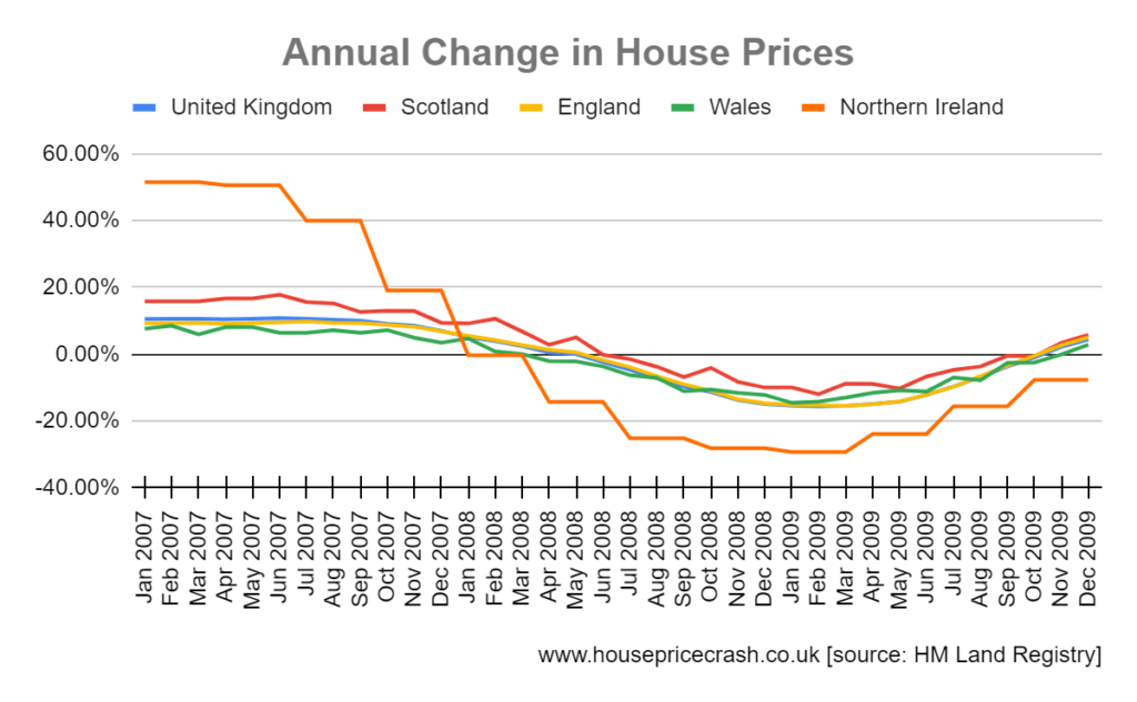 percentage annual change in house prices graph