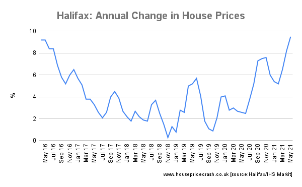 Halifax_ Annual Change in House Prices graph