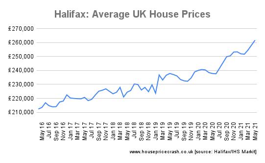 Halifax_ Average UK House Prices graph latest