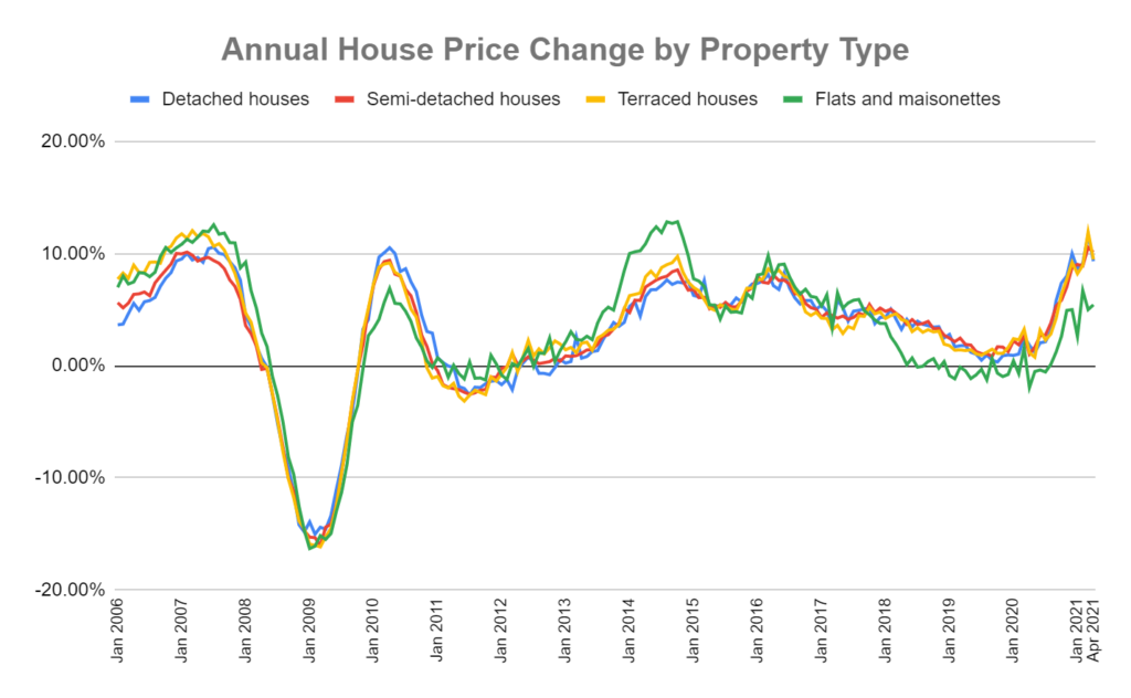annual percentage house price change by property type graph
