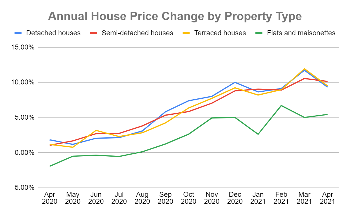 annual percentage house price change by property type 2021 graph