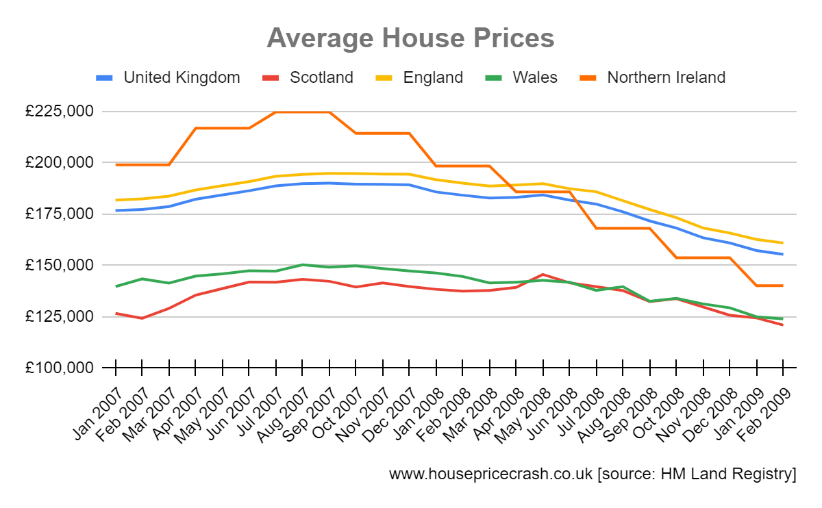average house prices 2008 crash