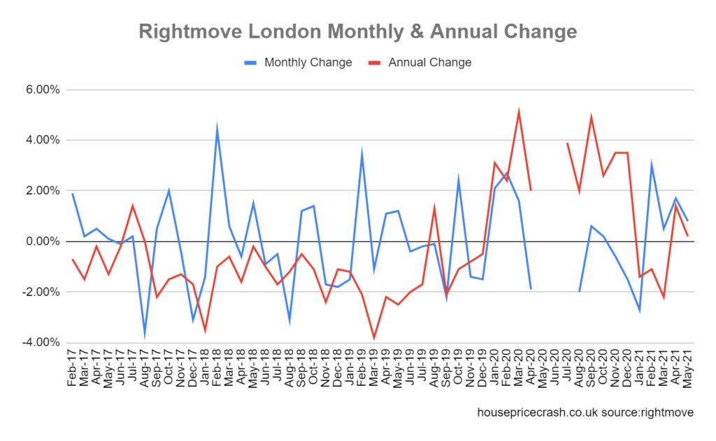 house price change london
