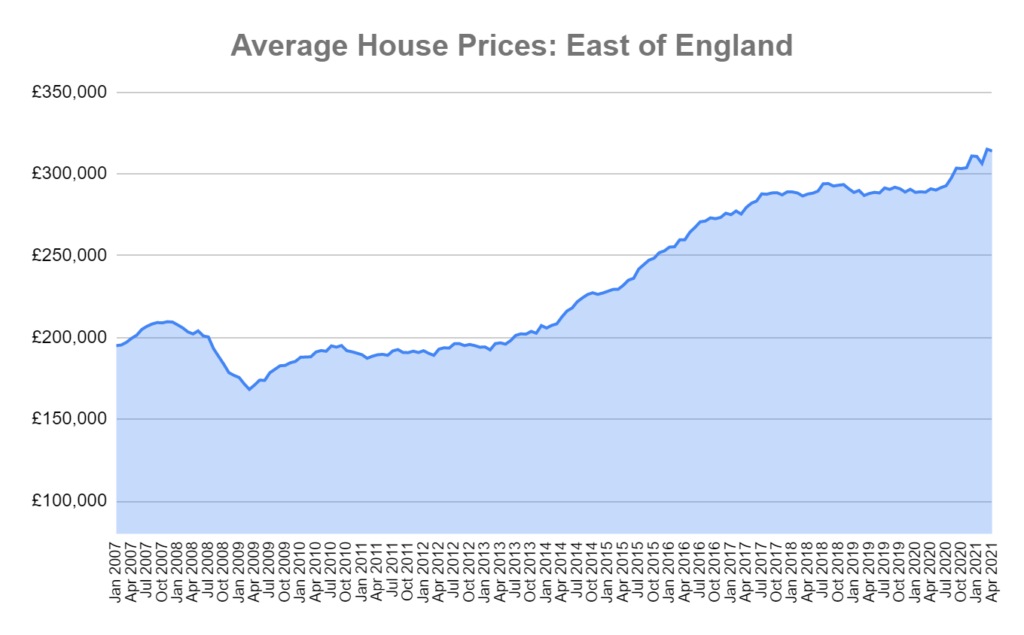 house prices east of england