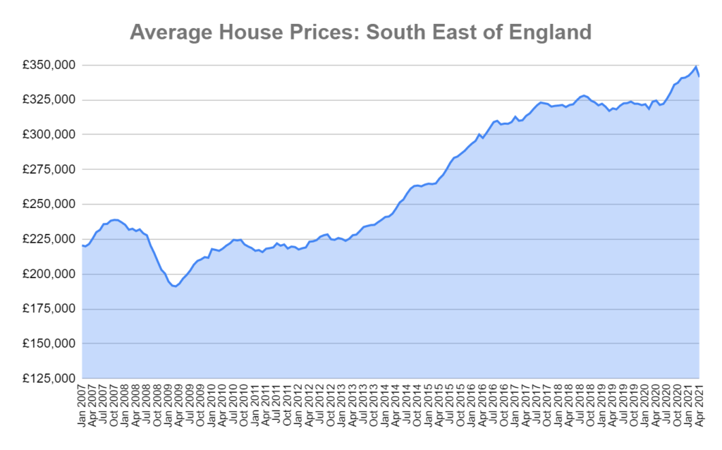 house prices south east England