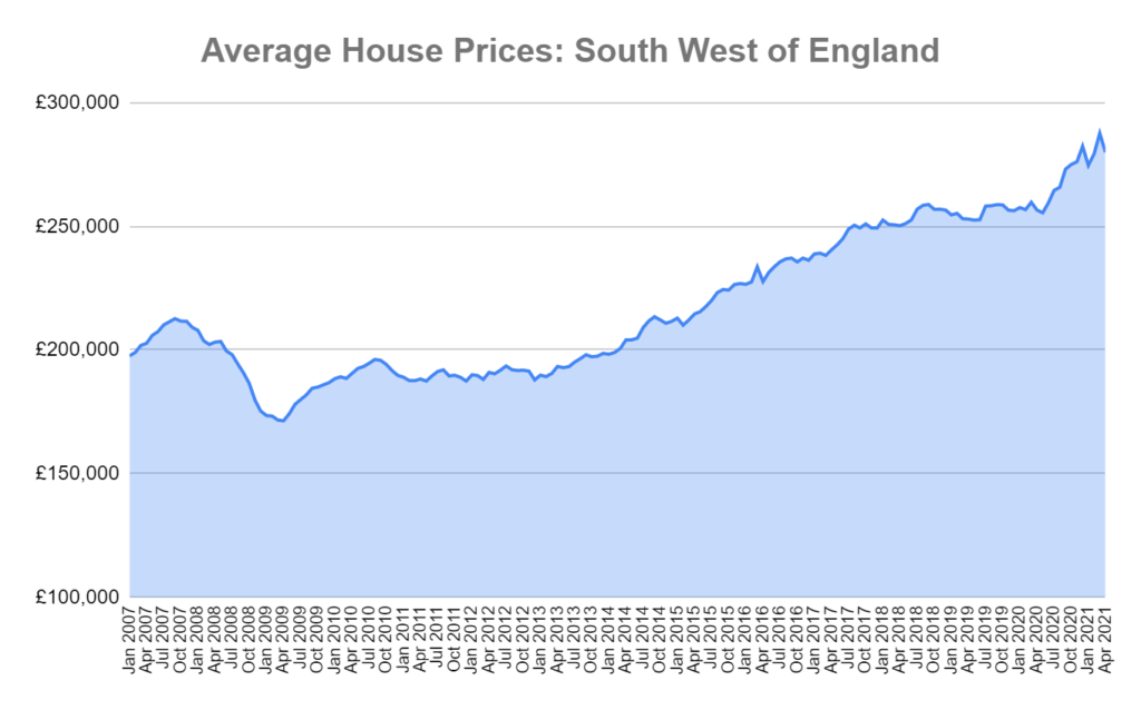 house prices south west England