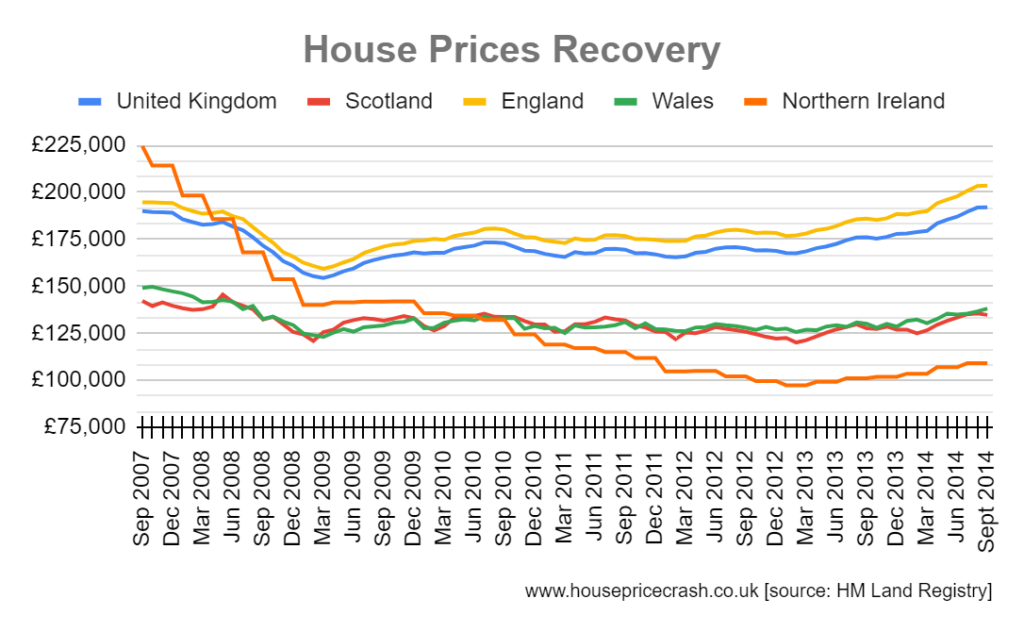 last crash house price recovery graph