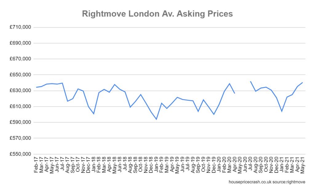 rightmove house prices london