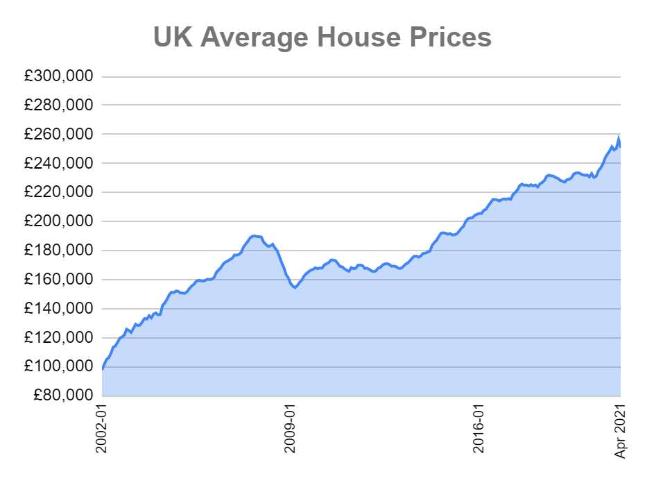 uk average house prices graph