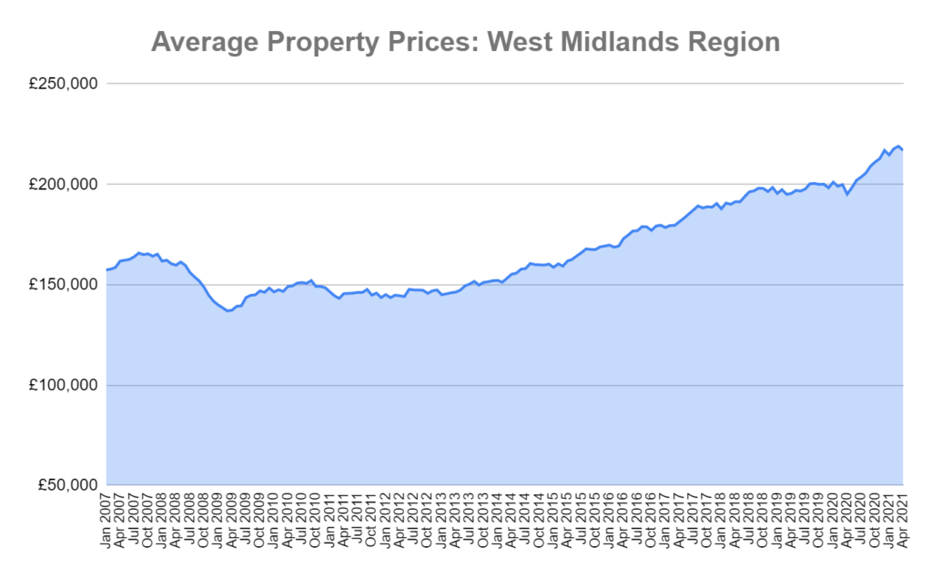 west midlands house prices