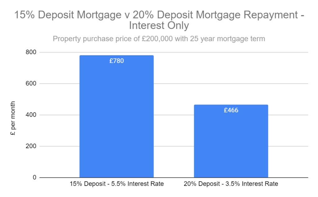 graph 15% v 20% mortgage repayments