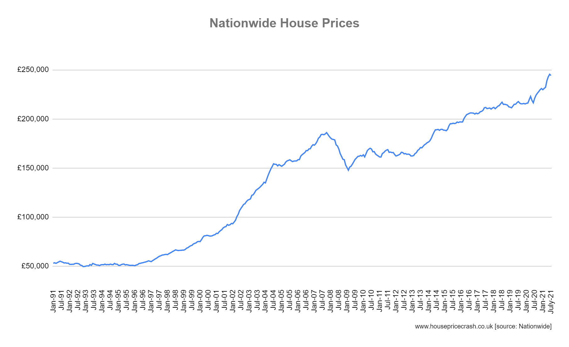 92-july21 graph house prices