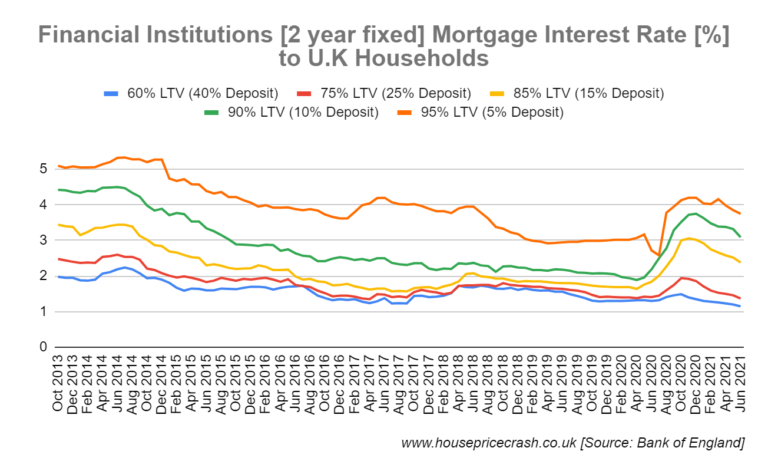 average mortgage interest rate graph 2 year fixed rate