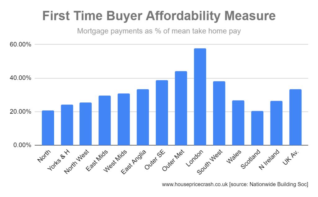 FTB affordability measure chart