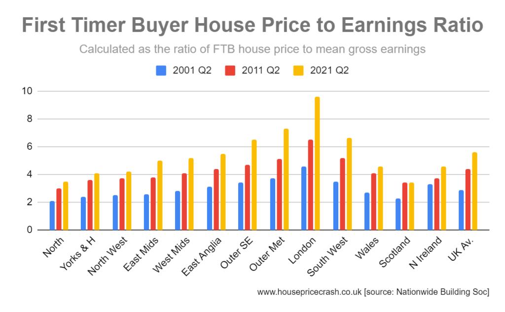 FTB house price to earnings