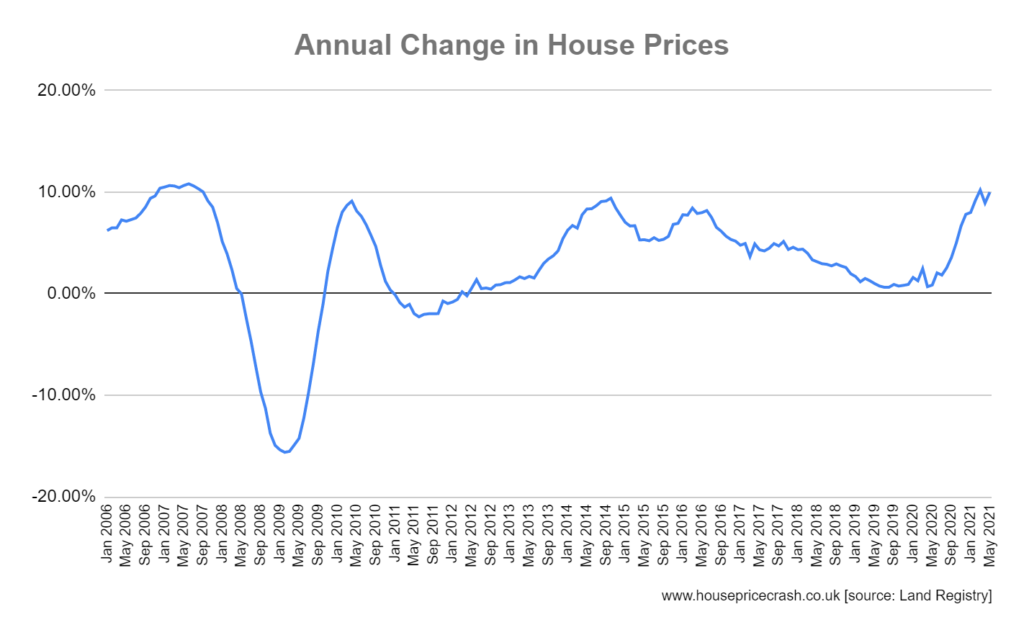 annual change in house prices may 21