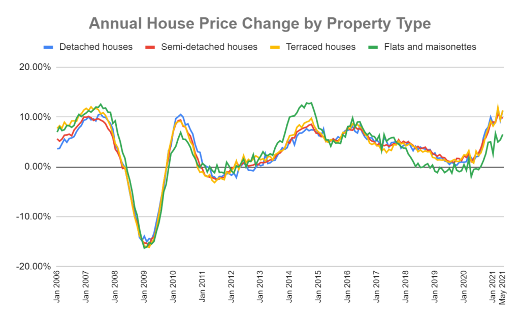 annual uk house price change by property type