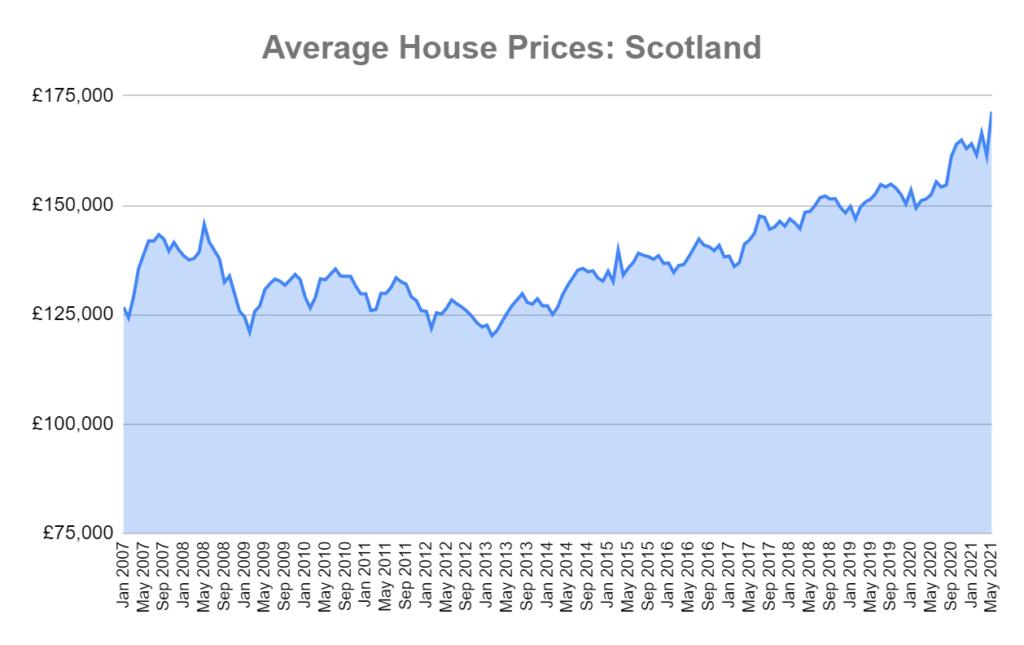 average house prices scotland