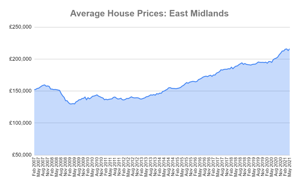 average house prices east midlands