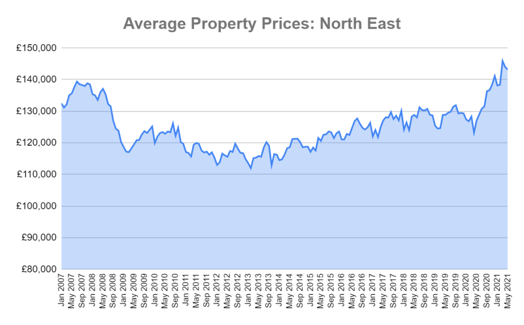 average house prices north east