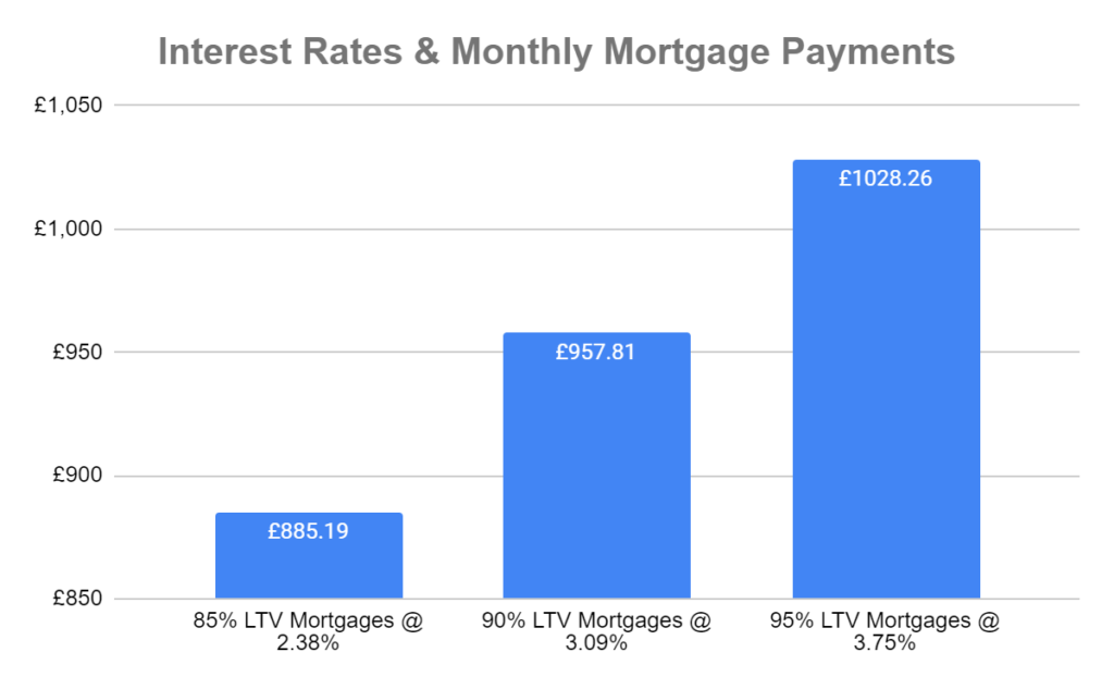 interest rates and monthly mortgage repayments