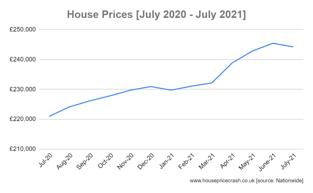 nationwide house prices 92-july21 graph