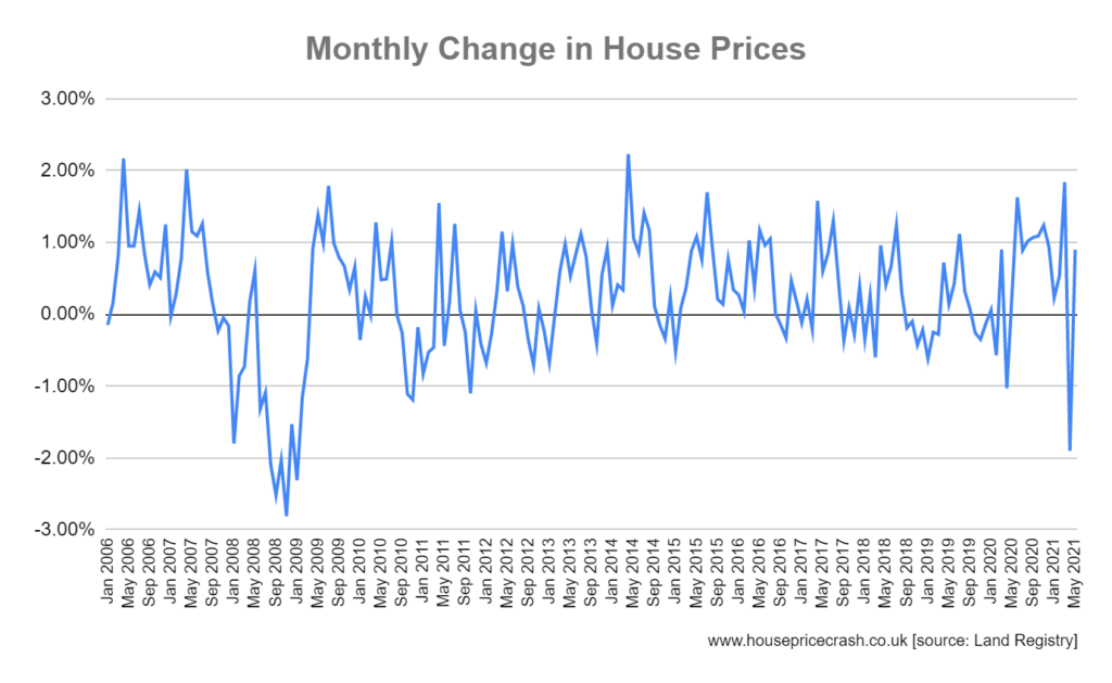 monthly change in house prices may 21