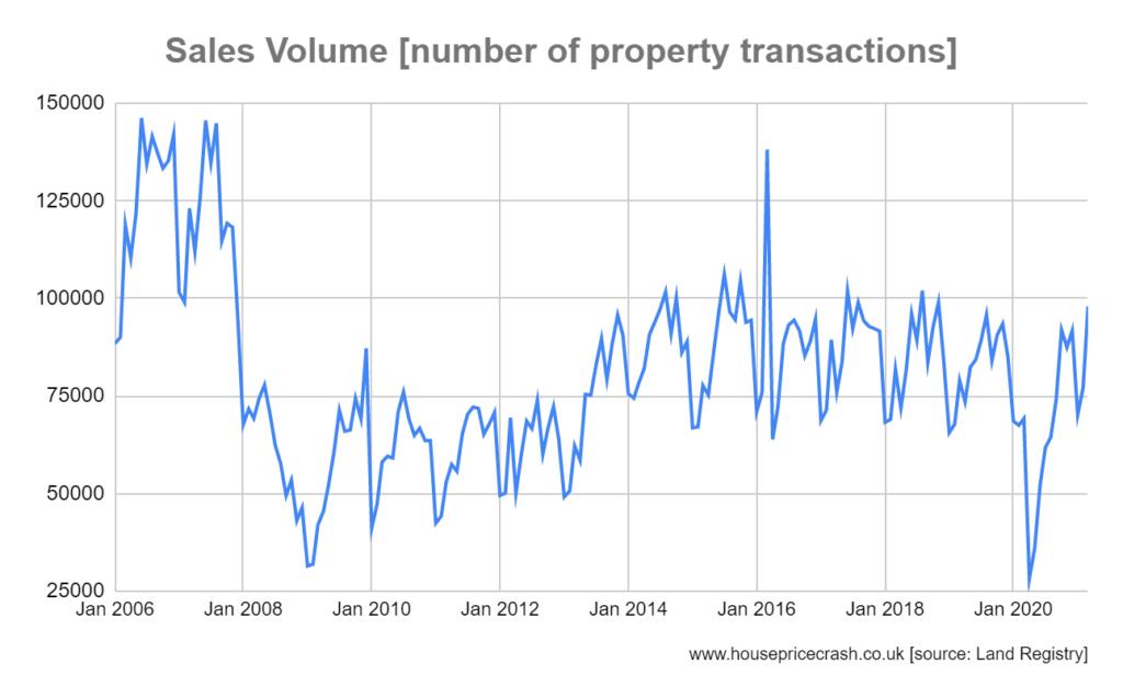 property sales volume may 21