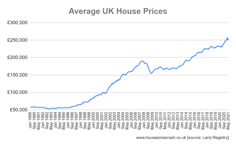 uk average house prices ONS