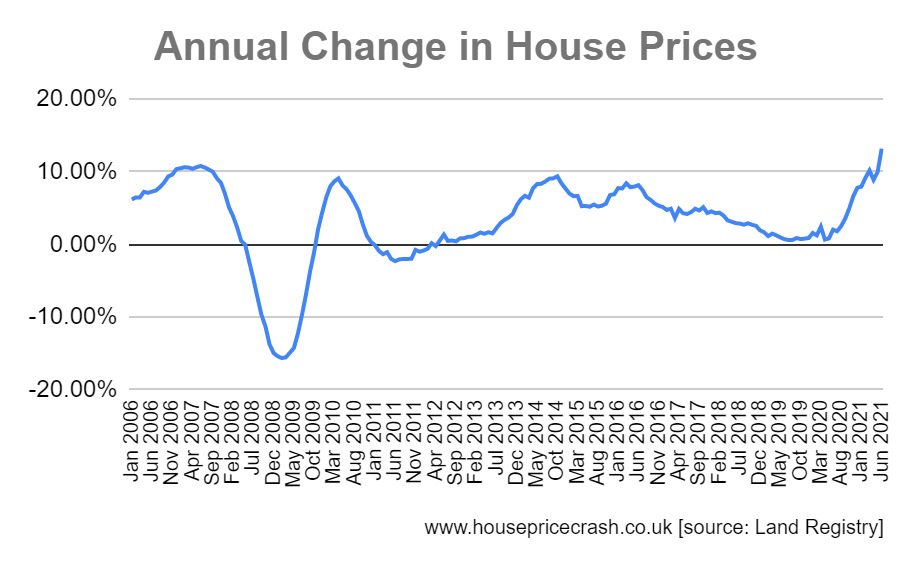 annual change in house prices