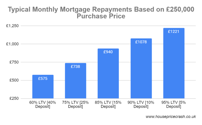 typical mortgage repayments uk mortgage interest rates graph