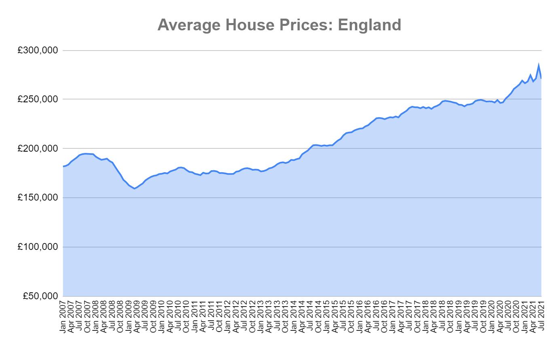 average house prices england