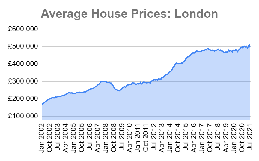 average house prices london
