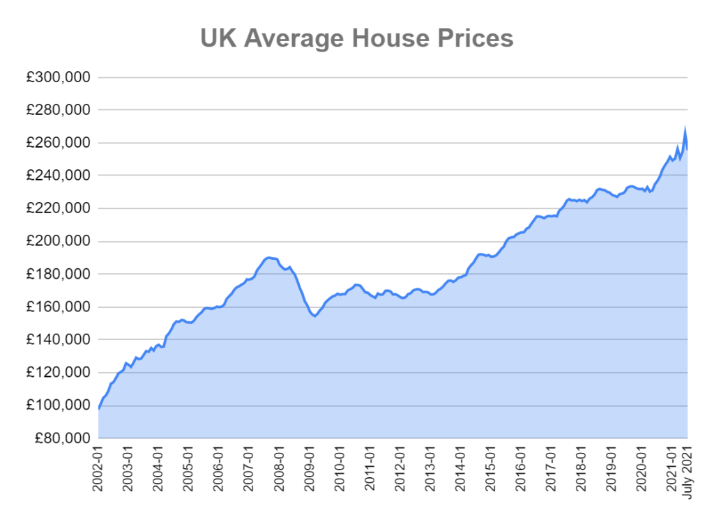 uk average house prices july 2021 graph