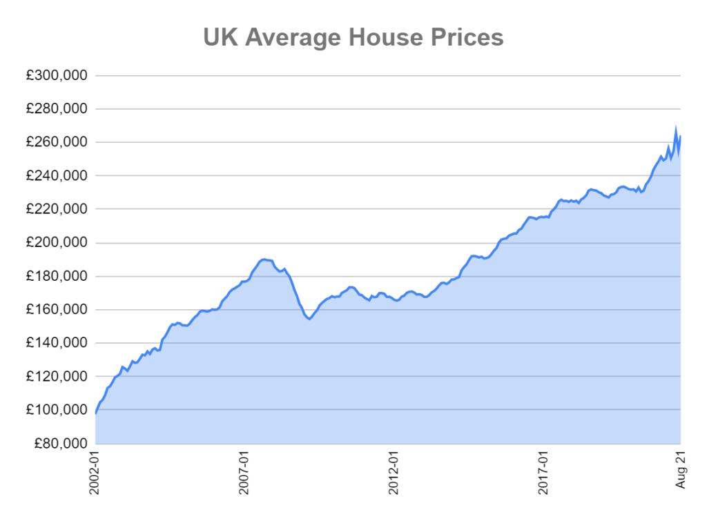 average house price uk national index